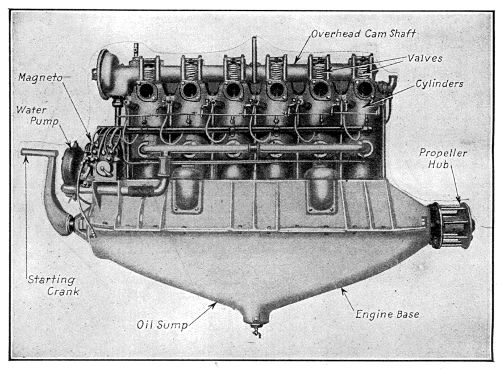 The Project Gutenberg eBook of Aviation Engines, by Victor Wilfred Pagé